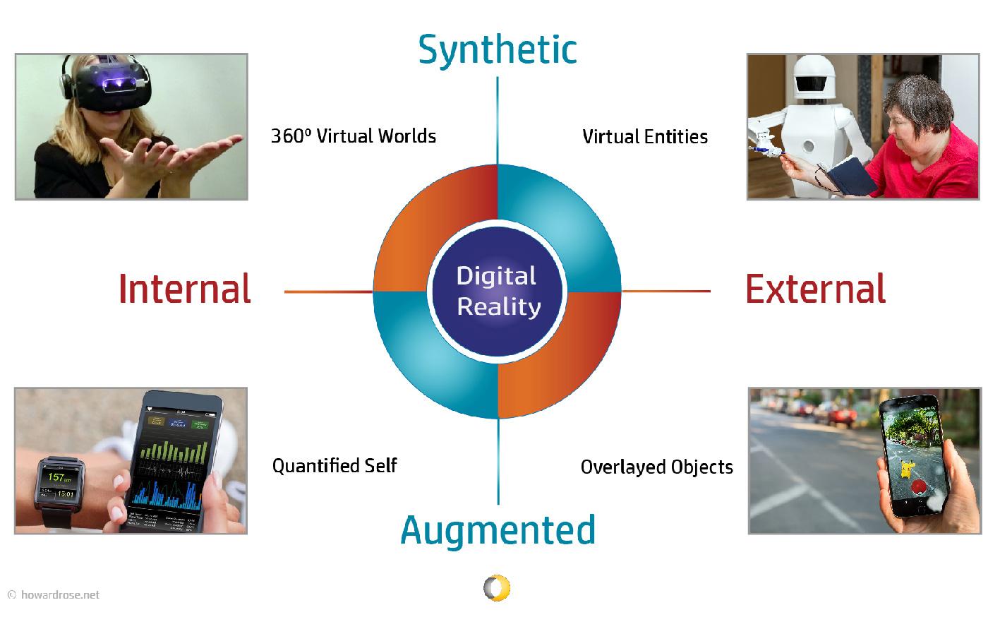 Immersive Digital Reality Matrix